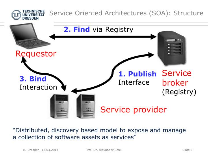 Service oriented architectures soa structure