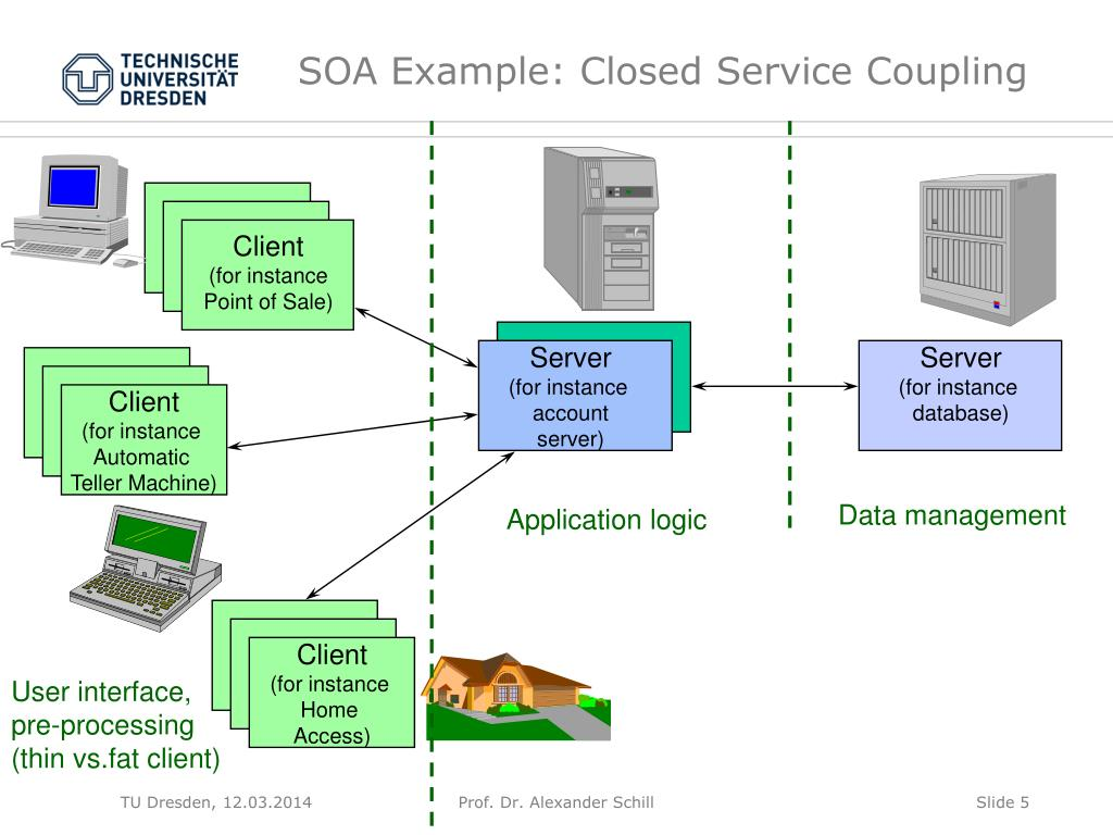 SOA Example: Closed Service Coupling