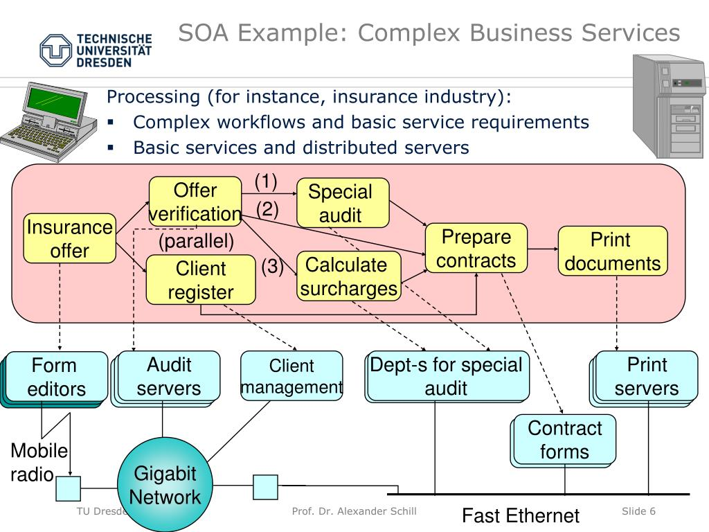 SOA Example: Complex Business Services