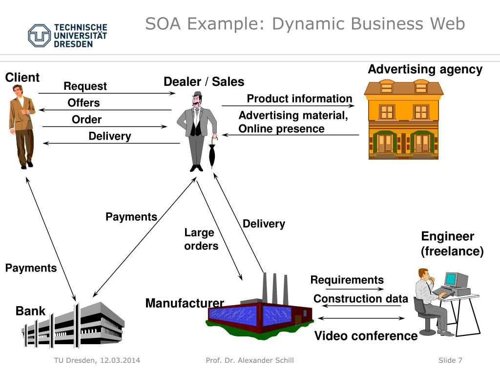 SOA Example: Dynamic Business Web