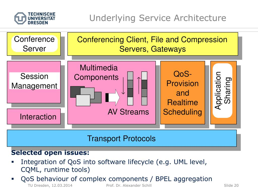 Underlying Service Architecture