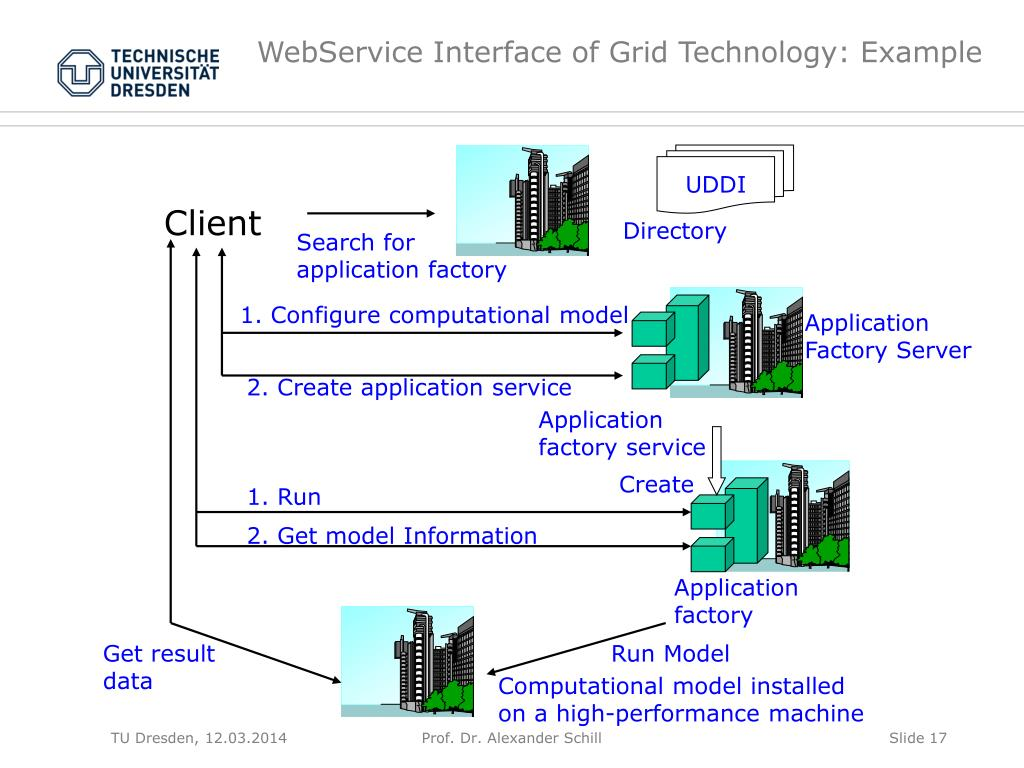 WebService Interface of Grid Technology: Example