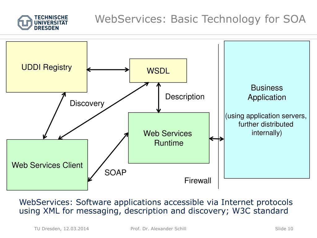 WebServices: Basic Technology for SOA