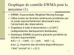 graphique de contr le ewma pour la moyenne 1