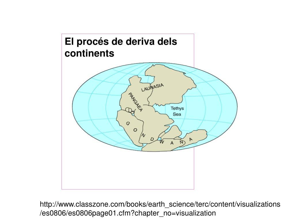 El procés de deriva dels continents
