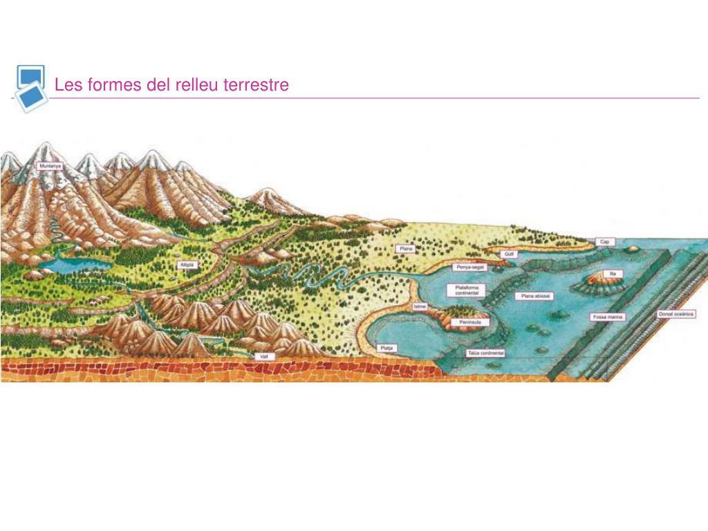 Les formes del relleu terrestre