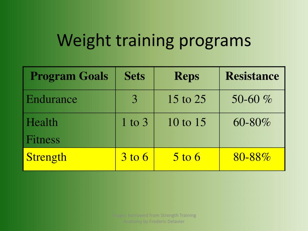 Weight training programs