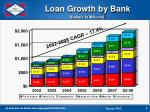 loan growth by bank