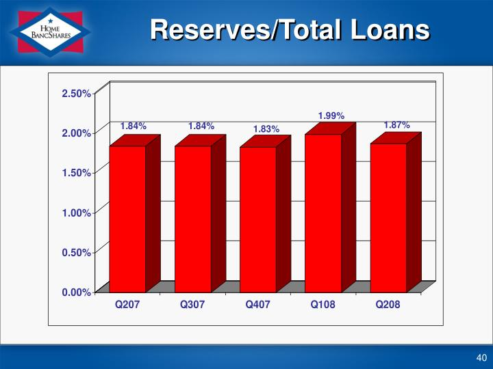 Reserves/Total Loans