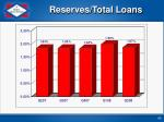 reserves total loans