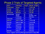 phase 2 trials of targeted agents