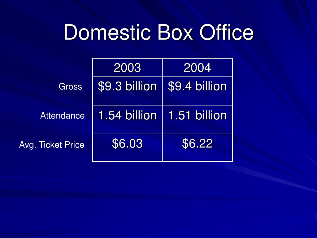 domestic box office l.