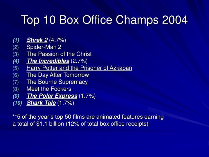 Top 10 box office champs 2004