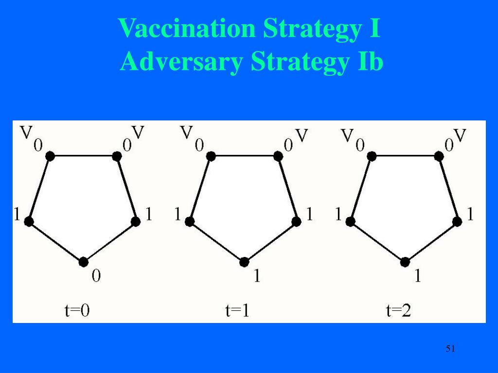 Vaccination Strategy I