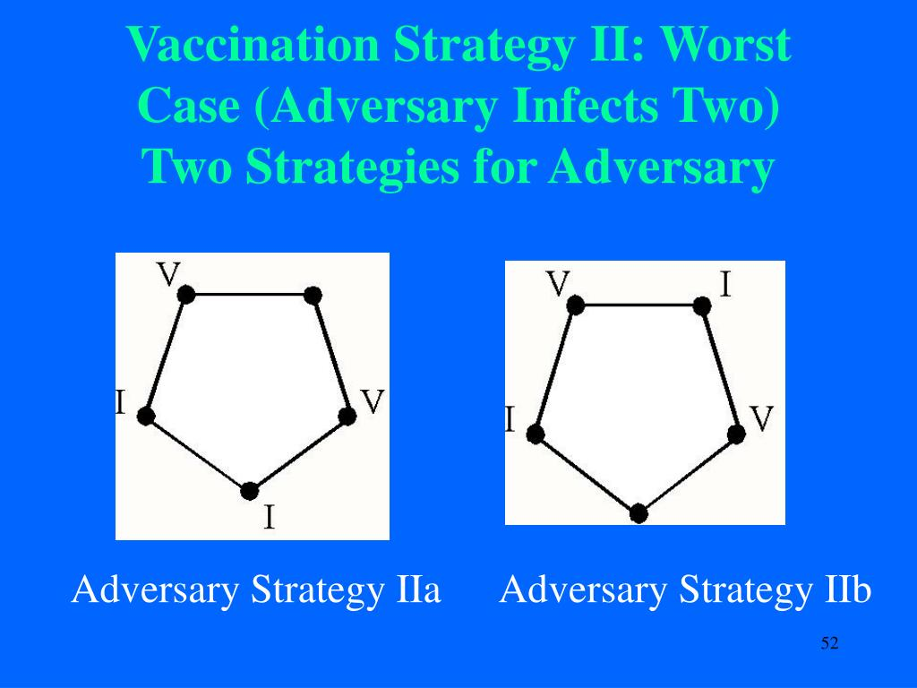 Vaccination Strategy II: Worst Case (Adversary Infects Two)