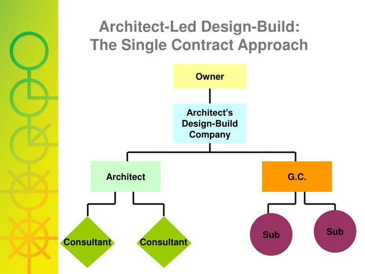 Ppt Architect Led Integrated Project Delivery Powerpoint