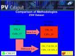 comparison of methodologies zsw dataset