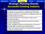 strategic planning results successful existing industry