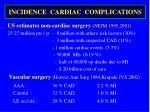 incidence cardiac complications