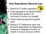 how regulations become law