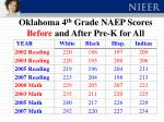 oklahoma 4 th grade naep scores before and after pre k for all