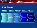 rwa phases