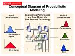 conceptual diagram of probabilistic modeling