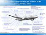 fragmentation of production the example of the boeing 787 dreamliner