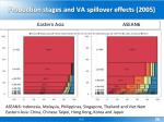 production stages and va spillover effects 2005