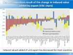 the decomposition result of the change in induced value added by export vsv share