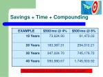 savings time compounding