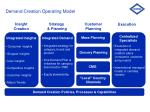 demand creation operating model