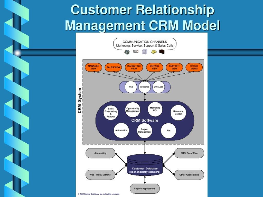 Customer Relationship Management CRM Model