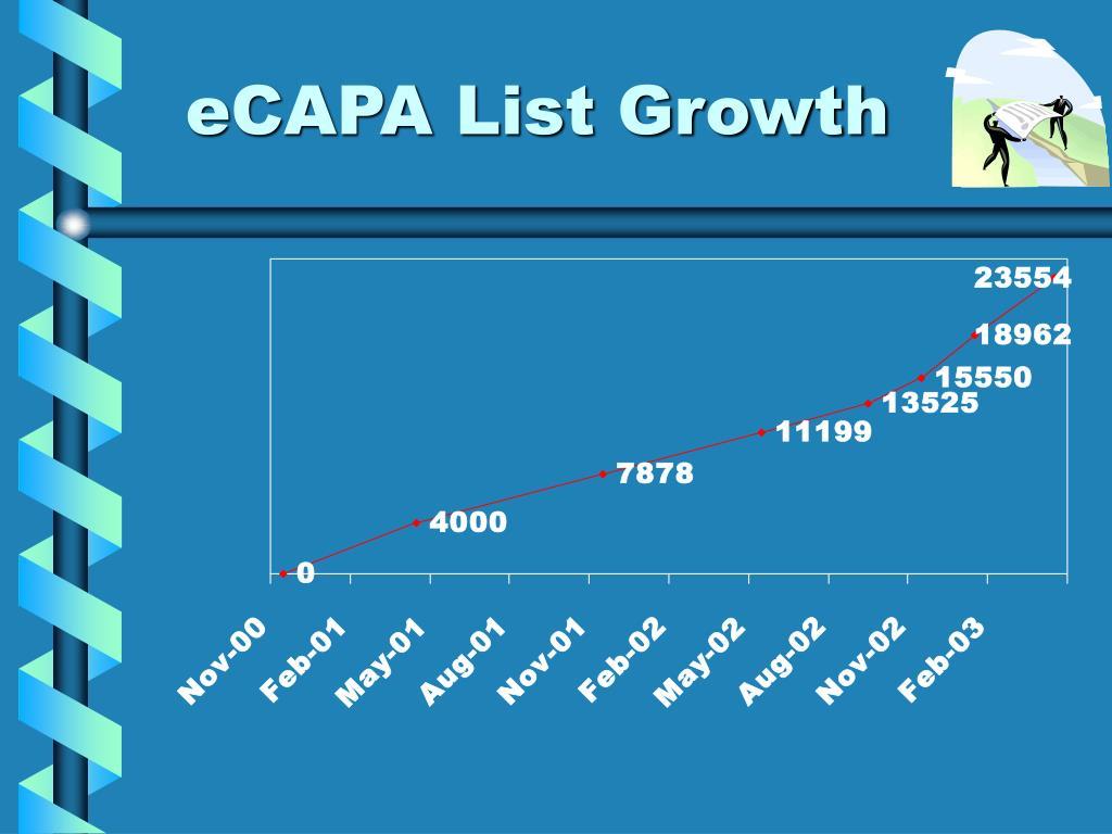 eCAPA List Growth