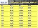 consumer expenditure on drinks