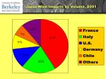 japan wine imports by volume 2001