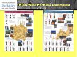 kico wine portfolio examples