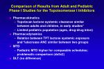 comparison of results from adult and pediatric phase i studies for the topoisomerase i inhibitors