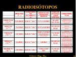 radiois topos