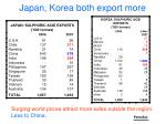 japan korea both export more