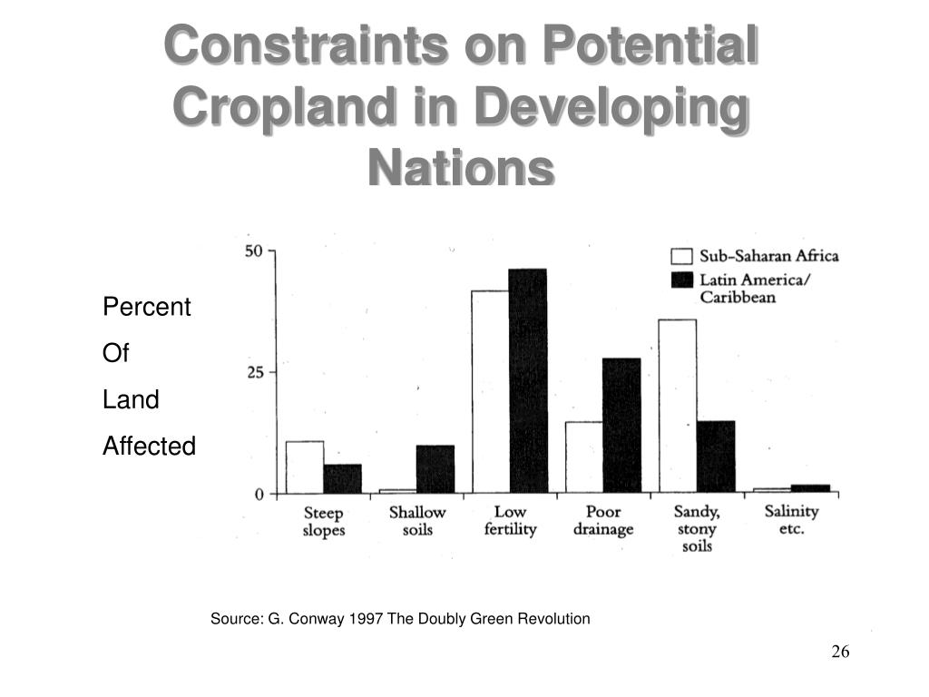 Constraints on Potential Cropland in Developing Nations