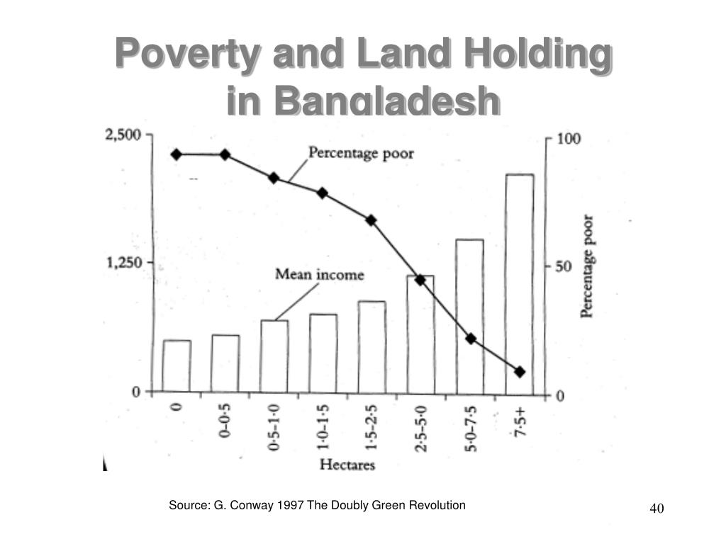 Poverty and Land Holding