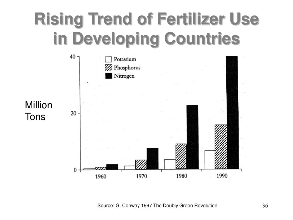 Rising Trend of Fertilizer Use in Developing Countries