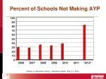 percent of schools not making ayp