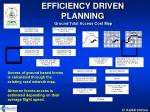 efficiency driven planning ground total access cost map