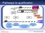 pathways to qualification