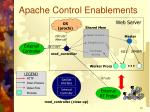 apache control enablements
