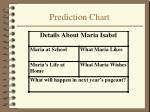 prediction chart