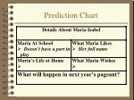 prediction chart16