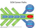 scm career paths